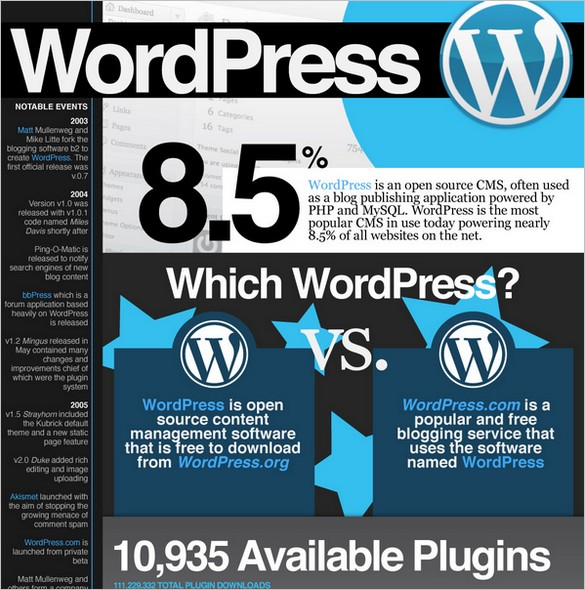 The Prolific WordPress – Infographic