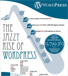 WordPress by Jazz Legends, An Infographic About the WP History