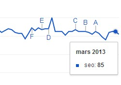 Google Trends - SEO Tools