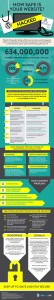 How Safe is Your Website? [Infographic]