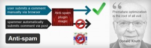 Stop Spam In WordPress With These 10 Free Plugins