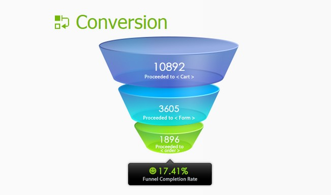 Ptengine Heatmap WordPress Plugin Conversion Funnel