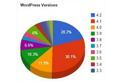Weekly WordPress Roundup #9