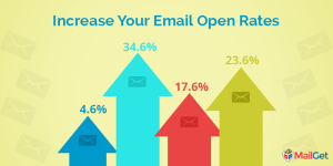 How To Pick Effective Email Subject Lines & Increase Your Email Open Rates