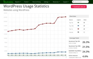 WordPress in 2016 - Where is it going?