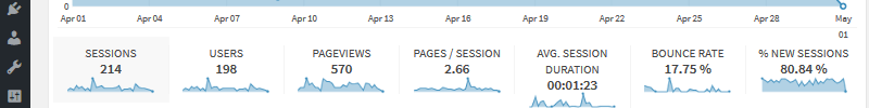 Google Analytics in Your WordPress Dashboard: A Metrics Plugin to Consider